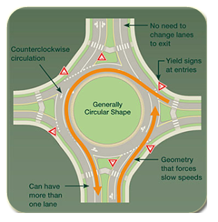 Traffic circles