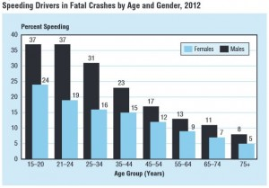 Speeding Drivers By Gender