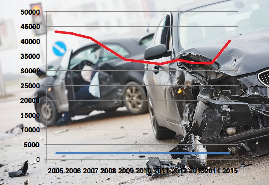 Motor vehicle deaths are on the rise driver safety news Motor vehicle safety