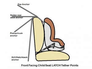 LATCH tether points