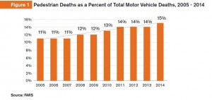 Pedestrian deaths 2005 -2014