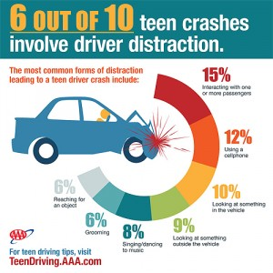 Teen Driver Distractions Crash Infographic