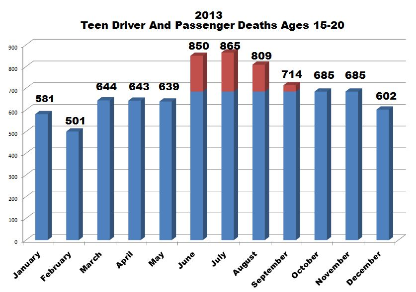 100 deadliest days for teens chart